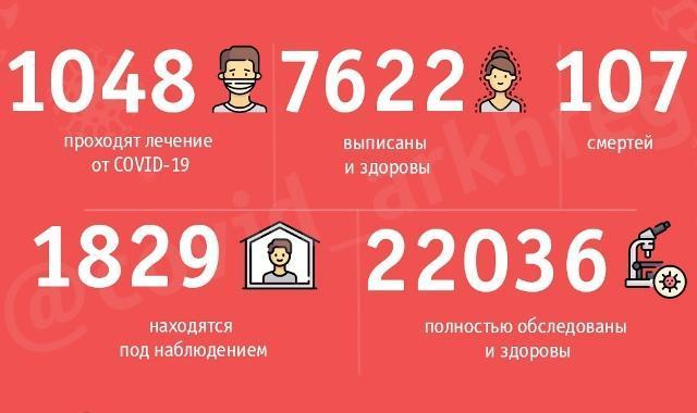 В Северодвинске, впервые за несколько месяцев, нет официально подтверждённых случаев COVID-19